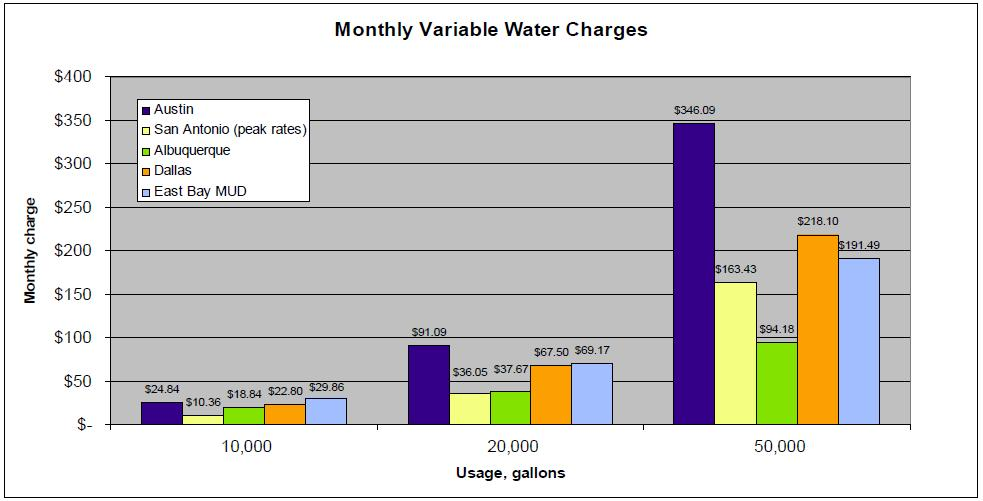 Monthlyvariablecharges