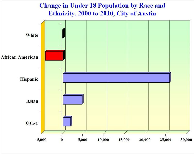 Change in under 18 population by race