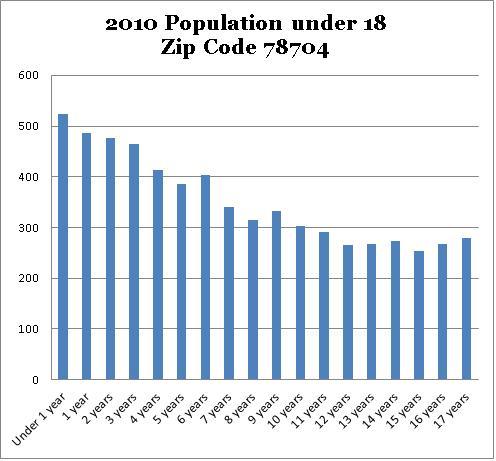 78704 2010 Population Under Age 18