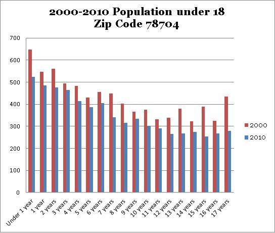 78704 2000-2010 Population Under Age 18