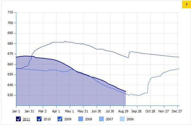 Lake Travis water levels