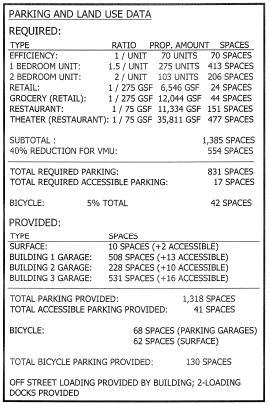 Greystar parking table