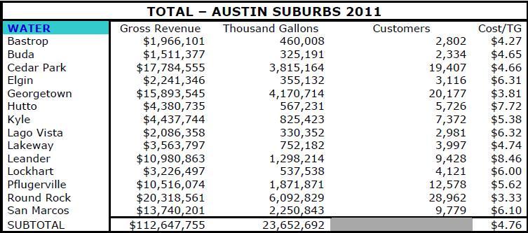 Austin v suburb water revenue