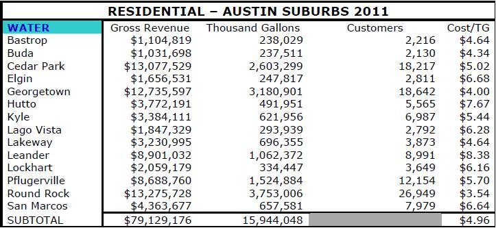 Austin v suburb water revenue