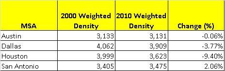 Texas MSA weighted densities