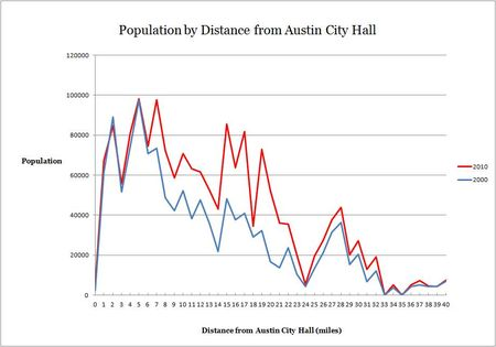 2000-2010 population by distance from Austin City Hall