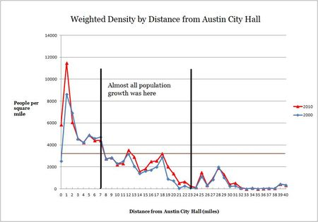 2000-2010 Austin weighted densities by distance from city hall-2