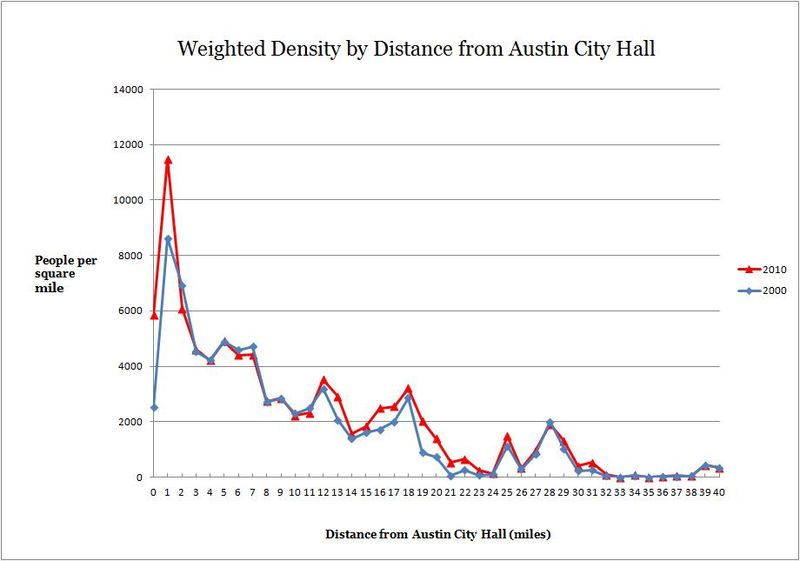 2000-2010 Austin weighted densities by distance from city hall