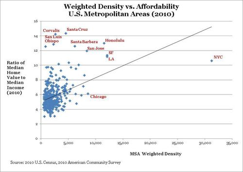 Weighted density v affordability