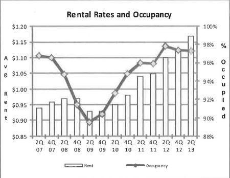 Austin rental rates