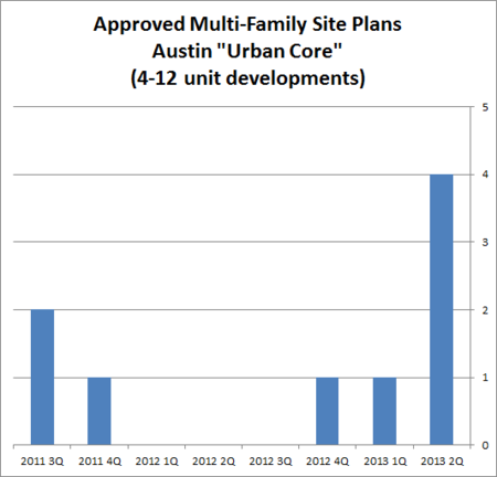 Approved Multi-family developments 4 to 12 units