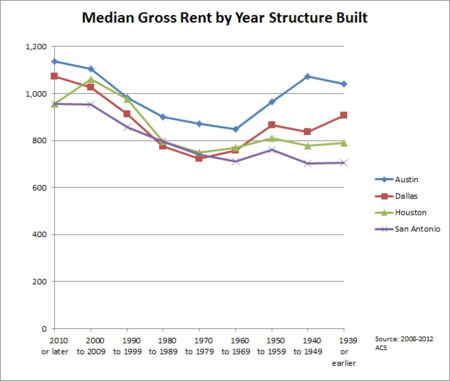 Median Gross Rent by Year Structure Built