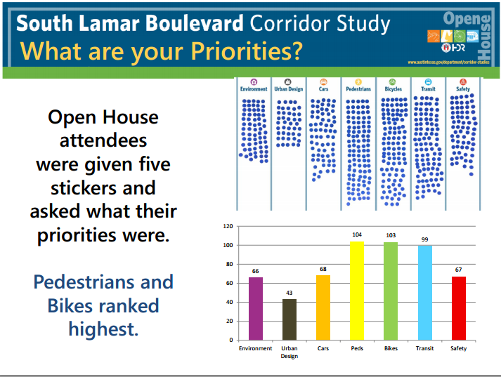 South Lamar Survey I