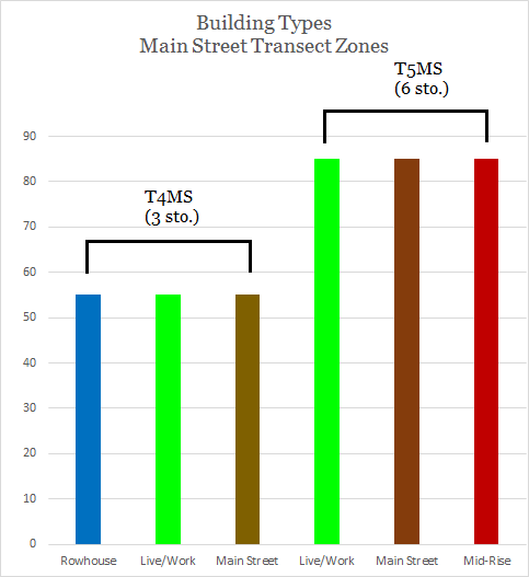 Build types by main street zone
