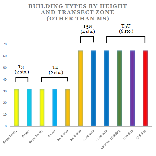 Building types by height and transect zone