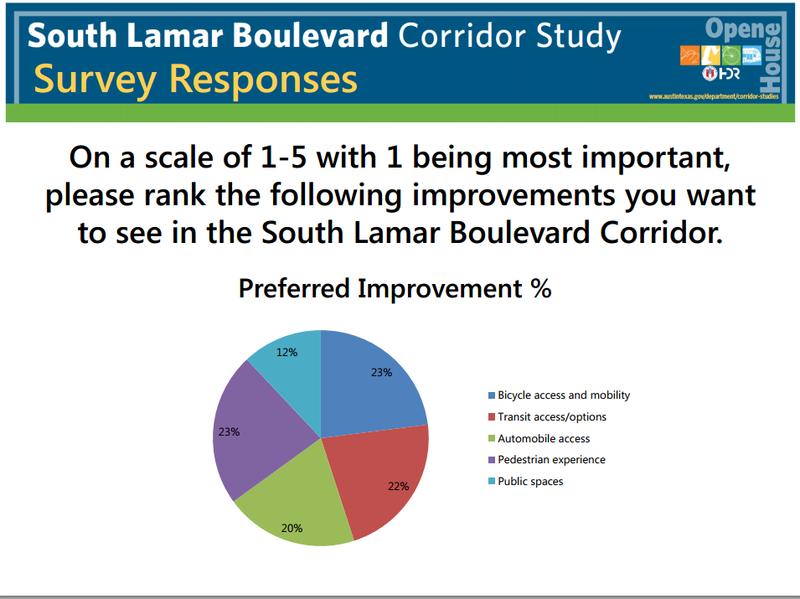 South Lamar Survey II